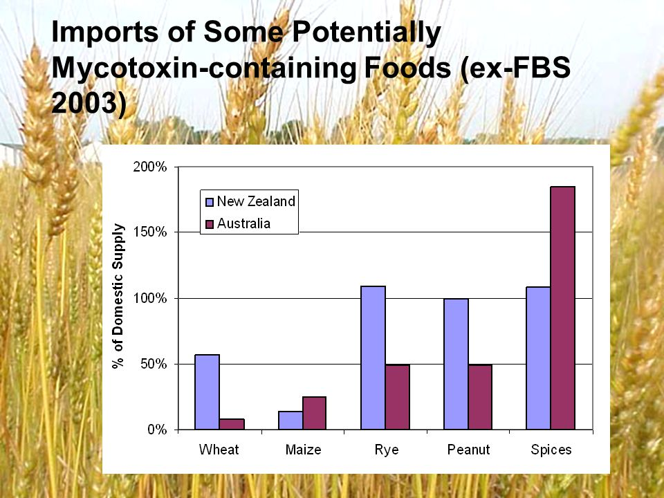 © ESR 2008 Background - Mycotoxins Toxic secondary metabolites of fungi, particular species of Fusarium and Aspergillus Major mycotoxins of concern internationally include; aflatoxins, ochratoxins, trichothecenes (T-2, HT-2, nivalenol, deoxynivalenol), fumonisins, zearalenone, ergot alkaloids, patulin Most important host plant species are cereals and seeds/nuts (except for patulin – apples)