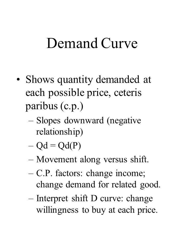 Demand Curve Shows quantity demanded at each possible price, ceteris paribus (c.p.) –Slopes downward (negative relationship) –Qd = Qd(P) –Movement along versus shift.