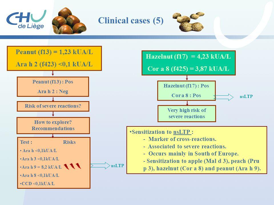 Clinical cases (5) Peanut (f13) = 1,23 kUA/L Ara h 2 (f423) <0,1 kUA/L Peanut (f13) : Pos Ara h 2 : Neg Test : Risks Ara h <0,1kUA/L Ara h 3 <0,1kUA/L