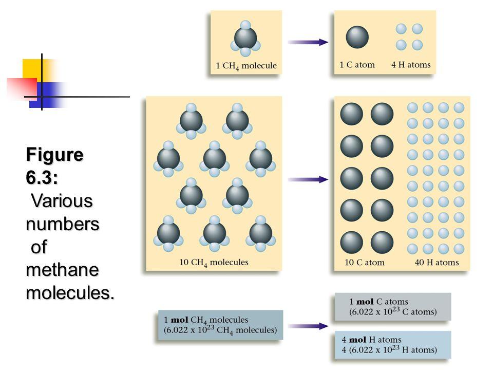 Figure 6.3: Various numbers of methane molecules.