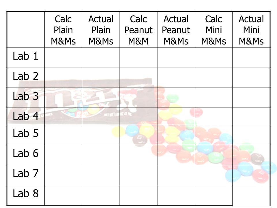 Calc Plain M&Ms Actual Plain M&Ms Calc Peanut M&M Actual Peanut M&Ms Calc Mini M&Ms Actual Mini M&Ms Lab 1 Lab 2 Lab 3 Lab 4 Lab 5 Lab 6 Lab 7 Lab 8