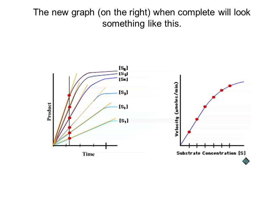 The new graph (on the right) when complete will look something like this.