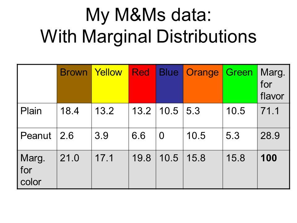 My M&Ms data: With Marginal Distributions BrownYellowRedBlueOrangeGreenMarg. for flavor Plain18.413.2 10.55.310.571.1 Peanut2.63.96.6010.55.328.9 Marg