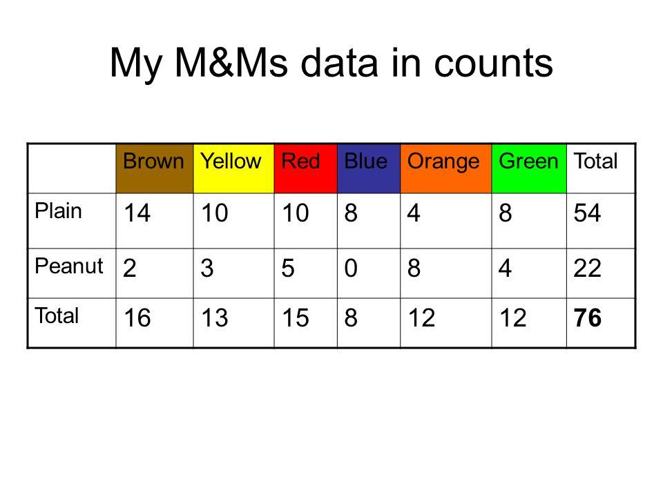 My M&Ms data in counts BrownYellowRedBlueOrangeGreenTotal Plain 1410 84854 Peanut 23508422 Total 161315812 76