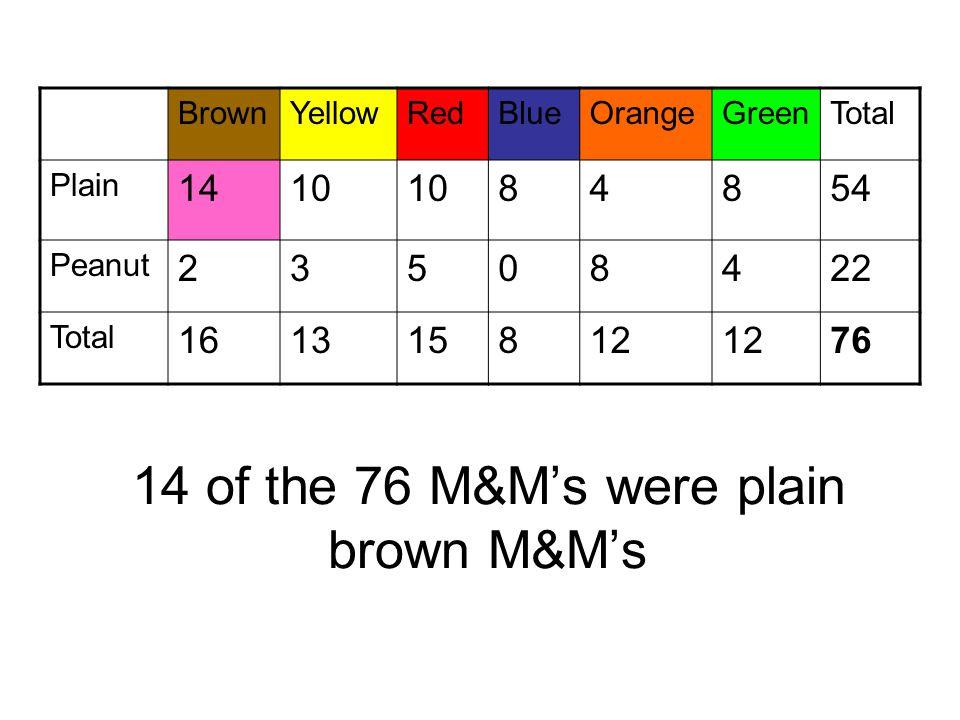 14 of the 76 M&M's were plain brown M&M's BrownYellowRedBlueOrangeGreenTotal Plain 1410 84854 Peanut 23508422 Total 161315812 76