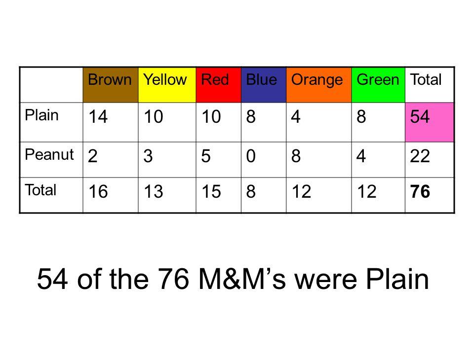 54 of the 76 M&M's were Plain BrownYellowRedBlueOrangeGreenTotal Plain 1410 84854 Peanut 23508422 Total 161315812 76