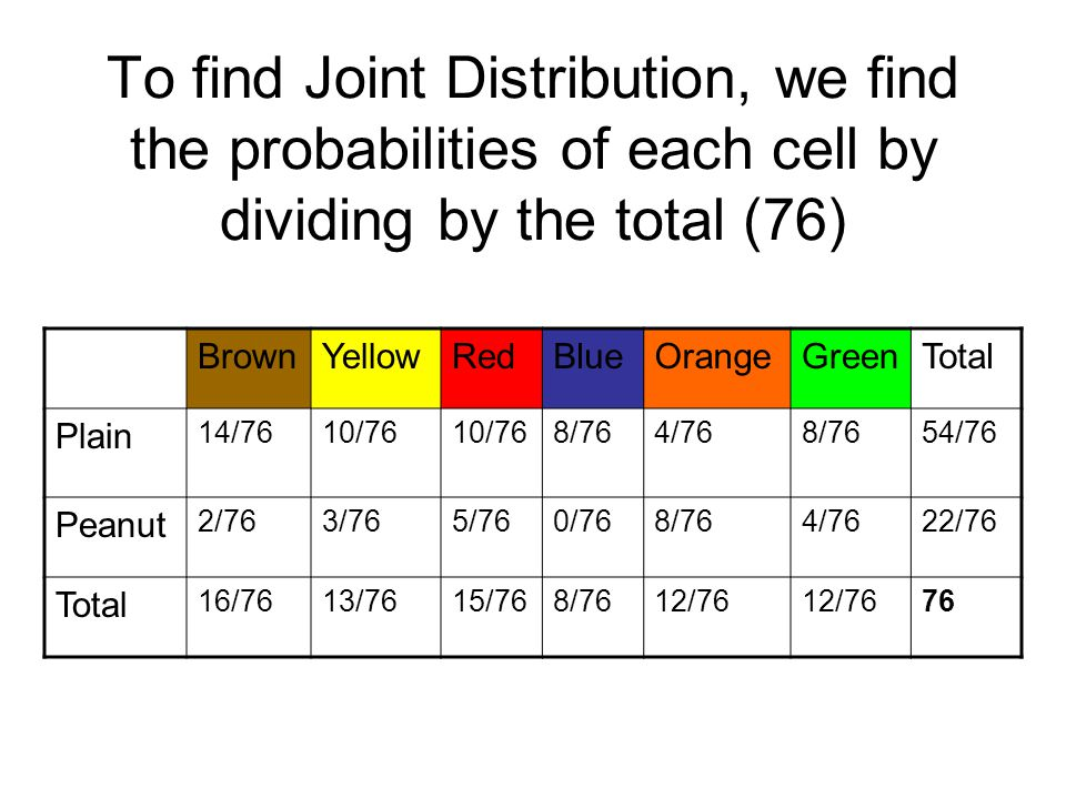 To find Joint Distribution, we find the probabilities of each cell by dividing by the total (76) BrownYellowRedBlueOrangeGreenTotal Plain 14/7610/76 8