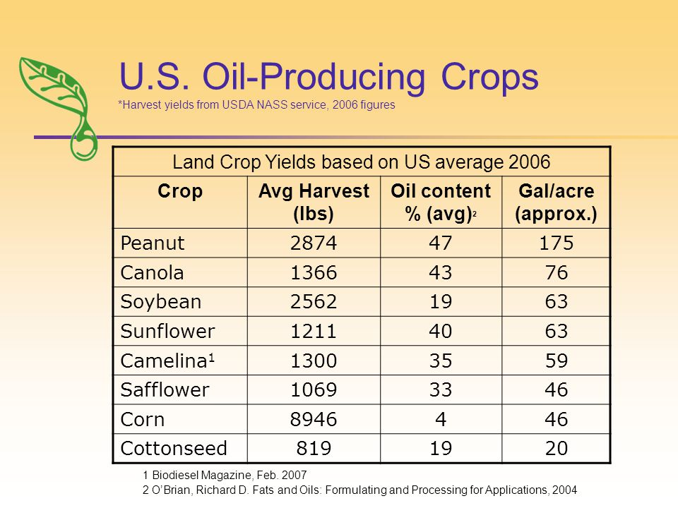 U.S. Oil-Producing Crops *Harvest yields from USDA NASS service, 2006 figures 1 Biodiesel Magazine, Feb. 2007 2 O'Brian, Richard D. Fats and Oils: For