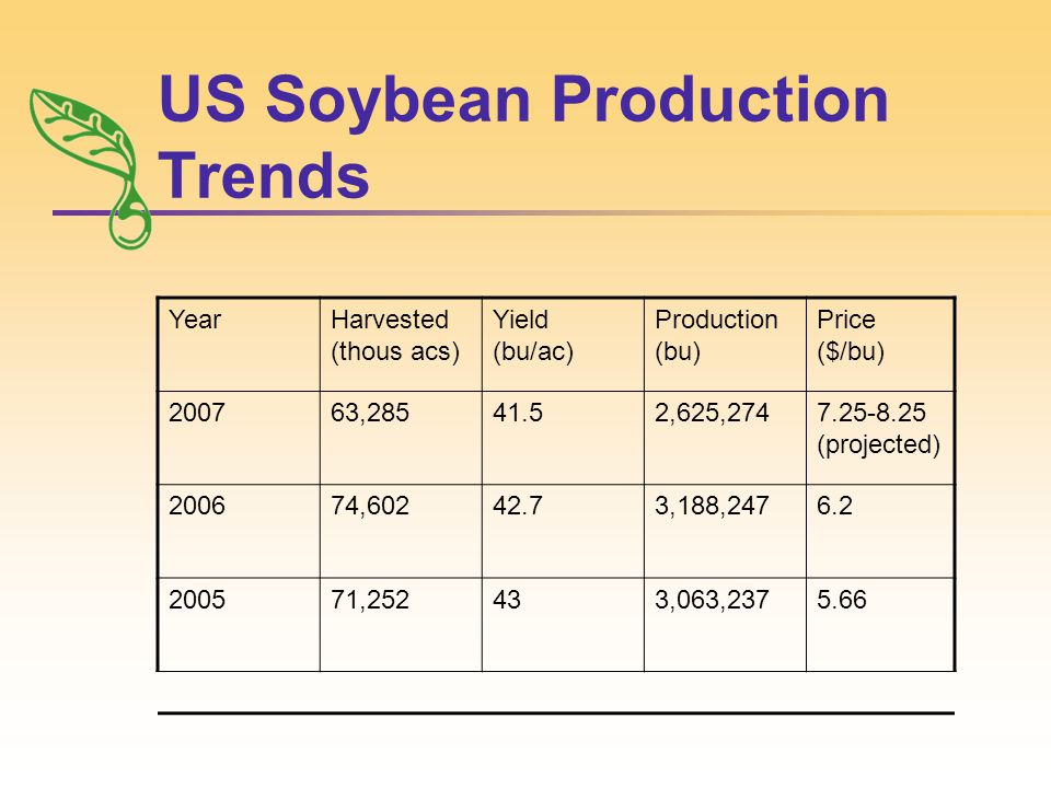 US Soybean Production Trends YearHarvested (thous acs) Yield (bu/ac) Production (bu) Price ($/bu) 200763,28541.52,625,2747.25-8.25 (projected) 200674,60242.73,188,2476.2 200571,252433,063,2375.66