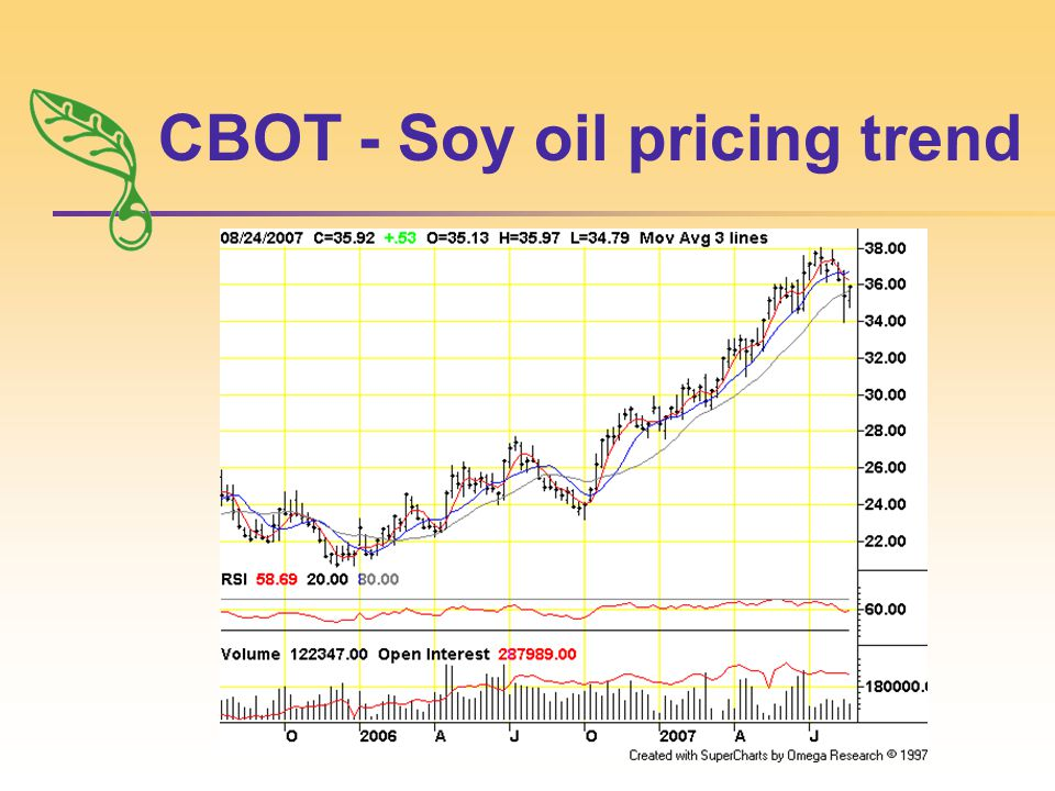 CBOT - Soy oil pricing trend