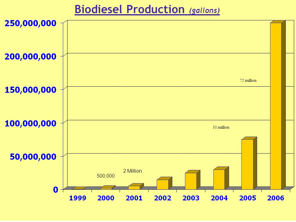 Biodiesel Production (gallons) 500,000 2 Million 30 million 75 million