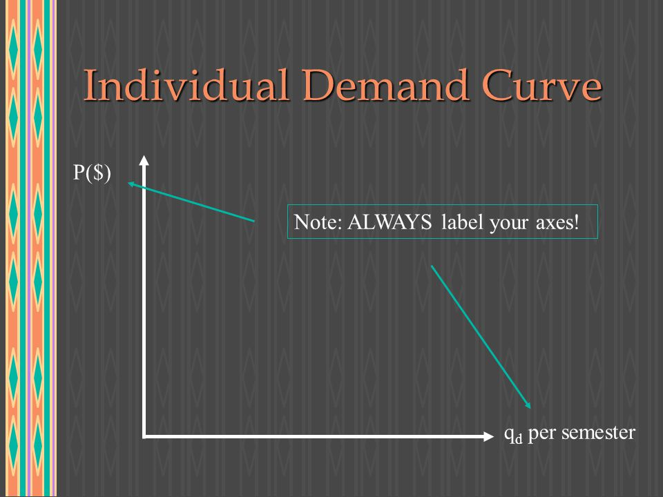 Individual Demand Curve P($) q d per semester Note: ALWAYS label your axes!