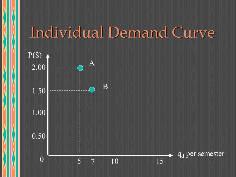 Individual Demand Curve P($) q d per semester 0.50 1.00 1.50 2.00 0 51015 A B 7