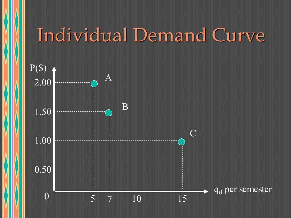 Individual Demand Curve P($) q d per semester 0.50 1.00 1.50 2.00 0 51015 A B C 7