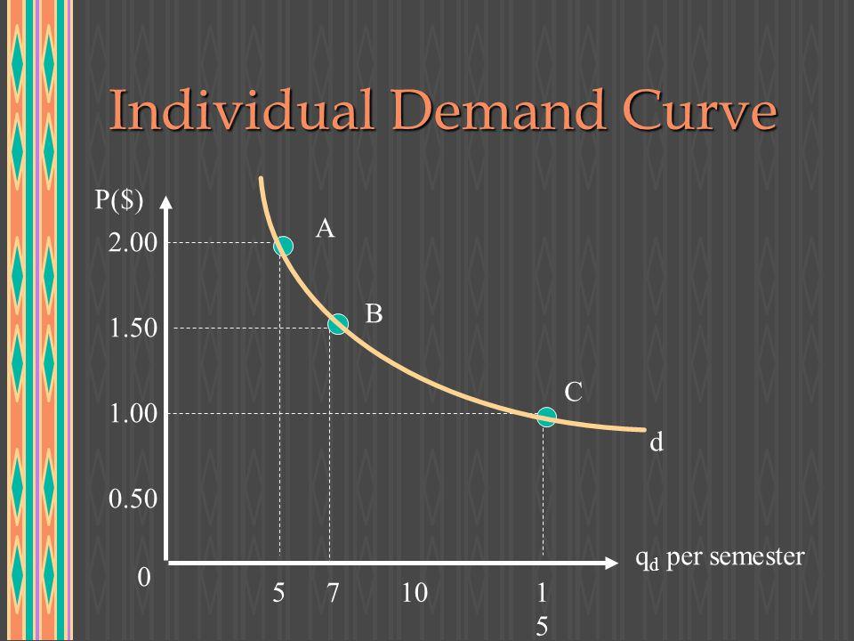 Individual Demand Curve P($) q d per semester 0.50 1.00 1.50 2.00 0 5101515 A B C d 7