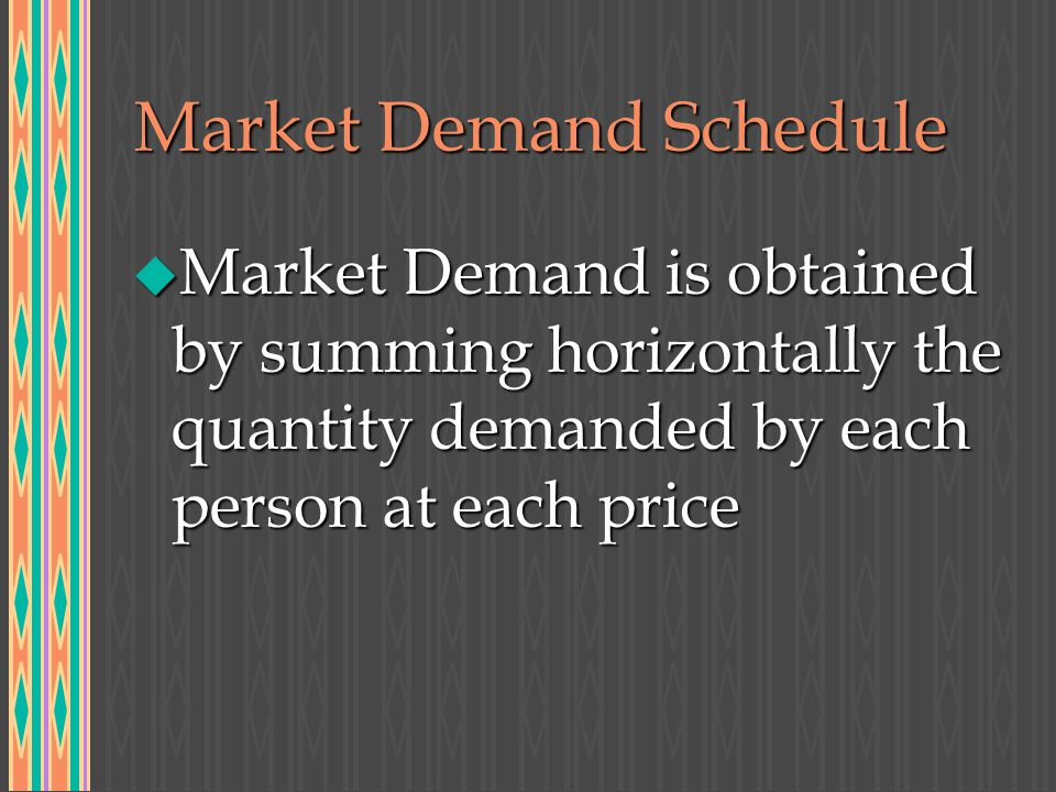 Market Demand Schedule u Market Demand is obtained by summing horizontally the quantity demanded by each person at each price