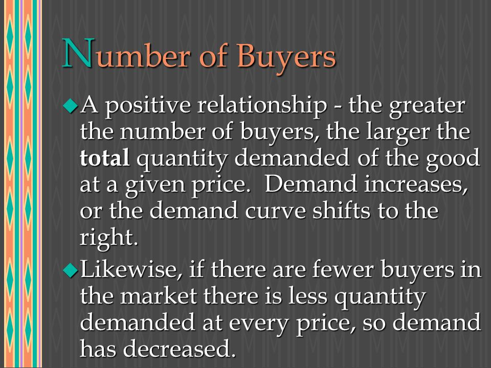 N umber of Buyers u A positive relationship - the greater the number of buyers, the larger the total quantity demanded of the good at a given price.