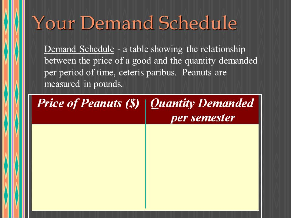Your Demand Schedule Demand Schedule - a table showing the relationship between the price of a good and the quantity demanded per period of time, ceteris paribus.