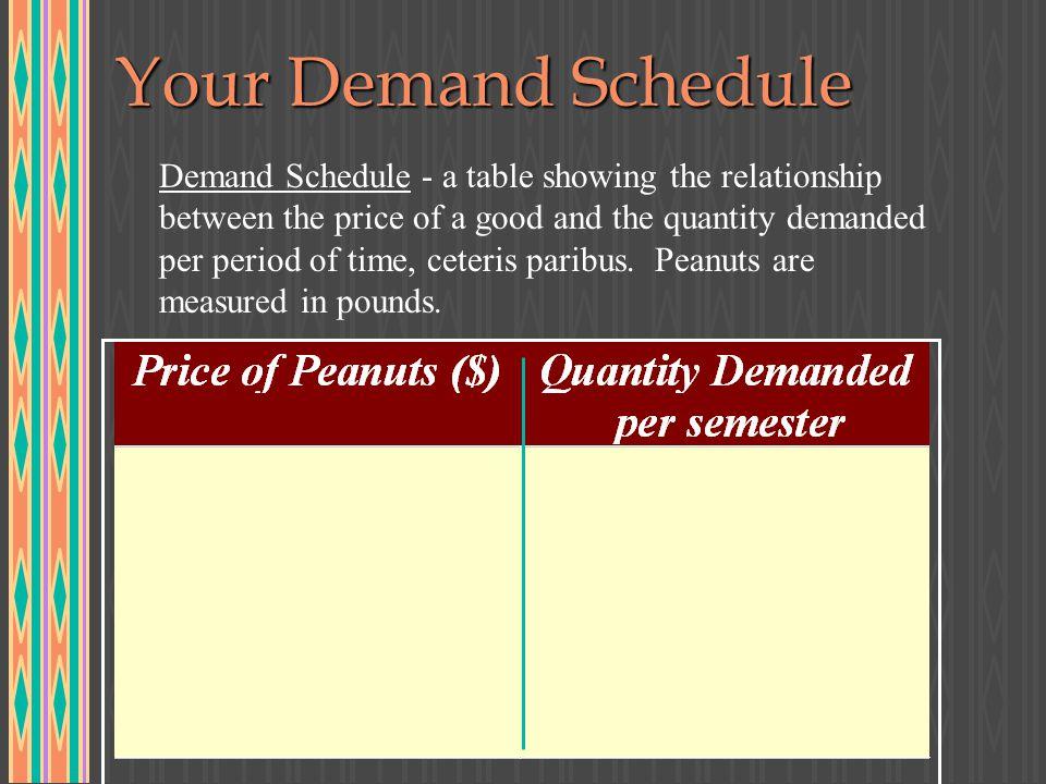 Your Demand Schedule
