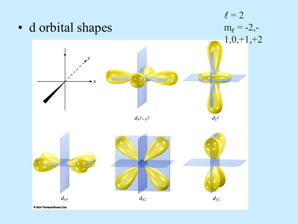 d orbital shapes = 2 m = -2,- 1,0,+1,+2