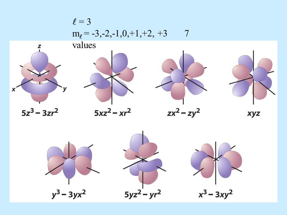 = 3 m = -3,-2,-1,0,+1,+2, +3 7 values