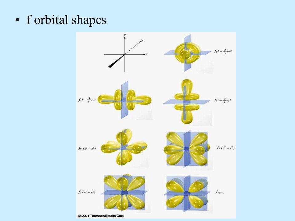 f orbital shapes