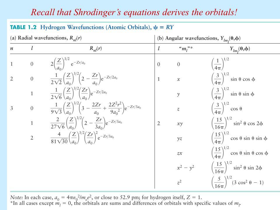 Recall that Shrodinger's equations derives the orbitals!