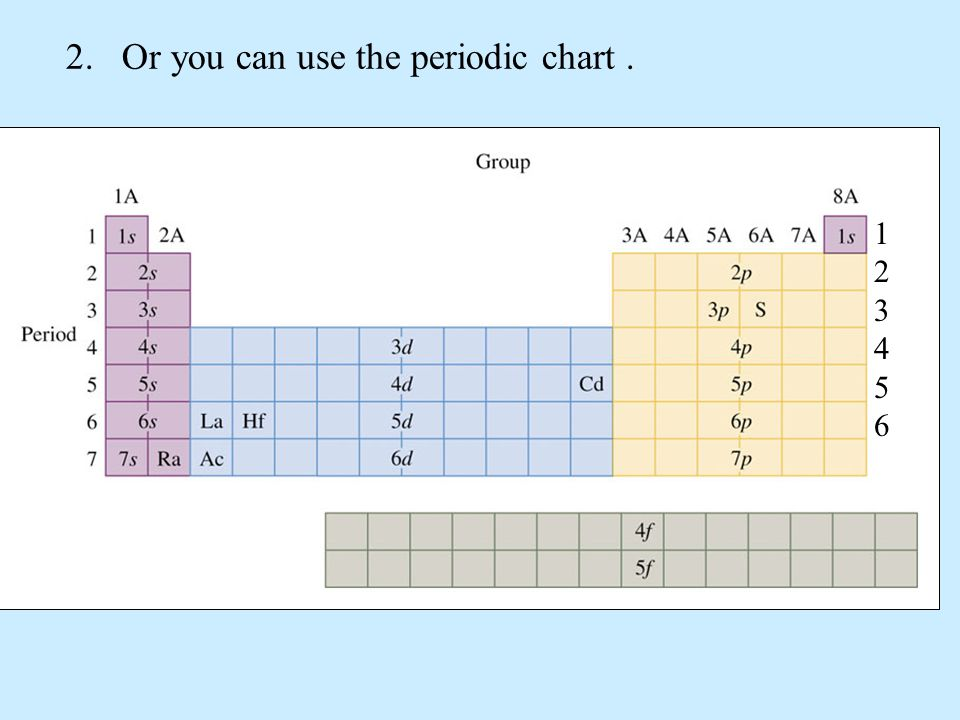 2.Or you can use the periodic chart. 123456123456