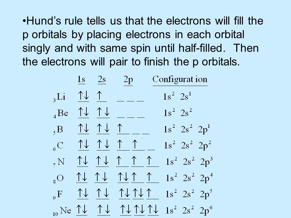 Hund's rule tells us that the electrons will fill the p orbitals by placing electrons in each orbital singly and with same spin until half-filled. The