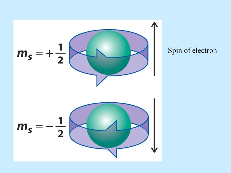 Hund's rule tells us that the electrons will fill the p orbitals by placing electrons in each orbital singly and with same spin until half-filled.