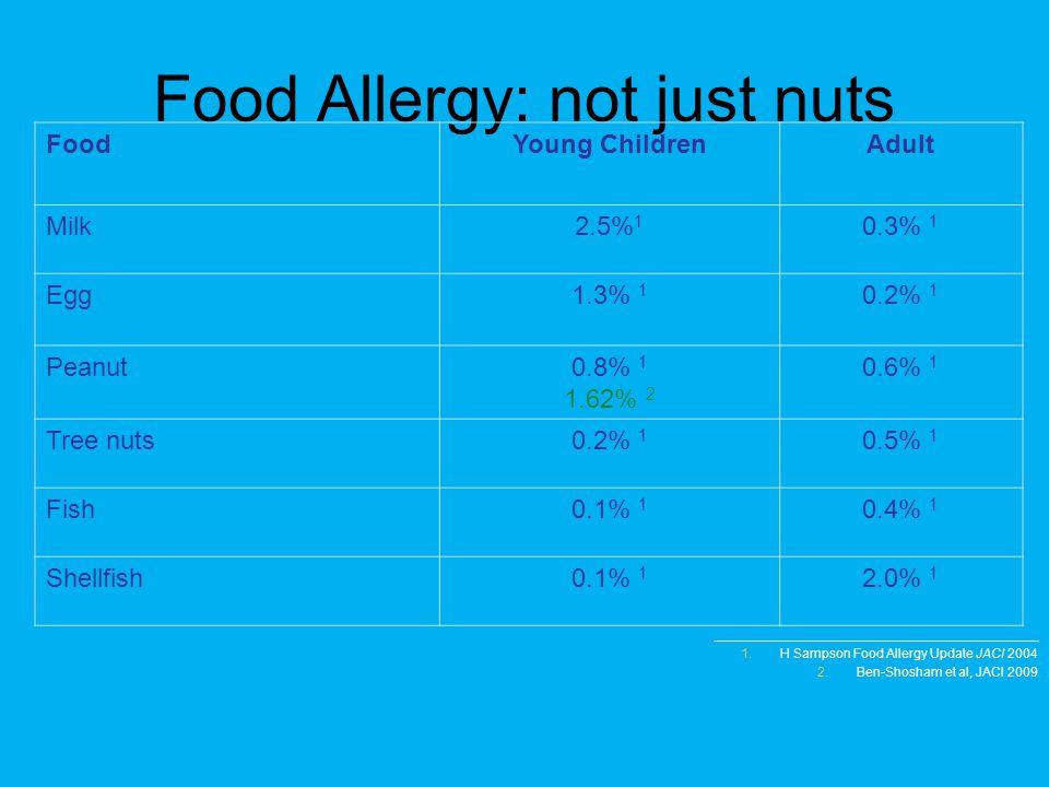 ____________________________________________ 1.H Sampson Food Allergy Update JACI 2004 2.Ben-Shosham et al, JACI 2009 Food Allergy: not just nuts Food