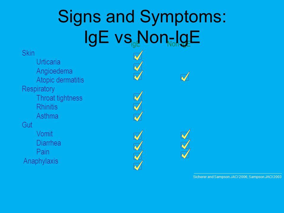 IgENon-IgE Skin Urticaria Angioedema Atopic dermatitis Respiratory Throat tightness Rhinitis Asthma Gut Vomit Diarrhea Pain Anaphylaxis Signs and Symp