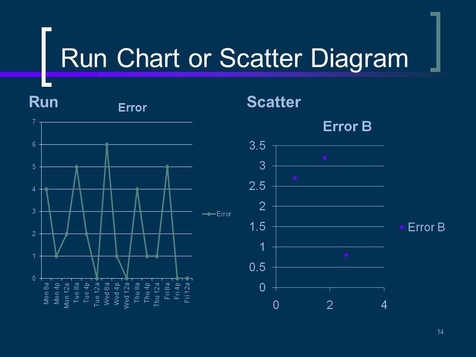 Run Chart or Scatter Diagram RunScatter 14