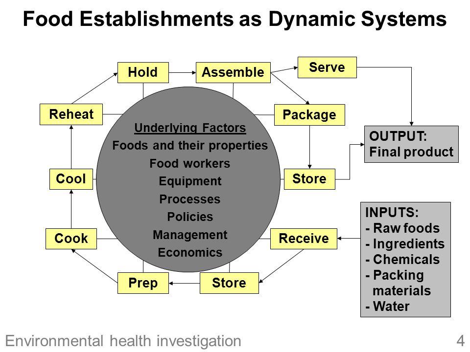 5Environmental health investigation Contributing Factors