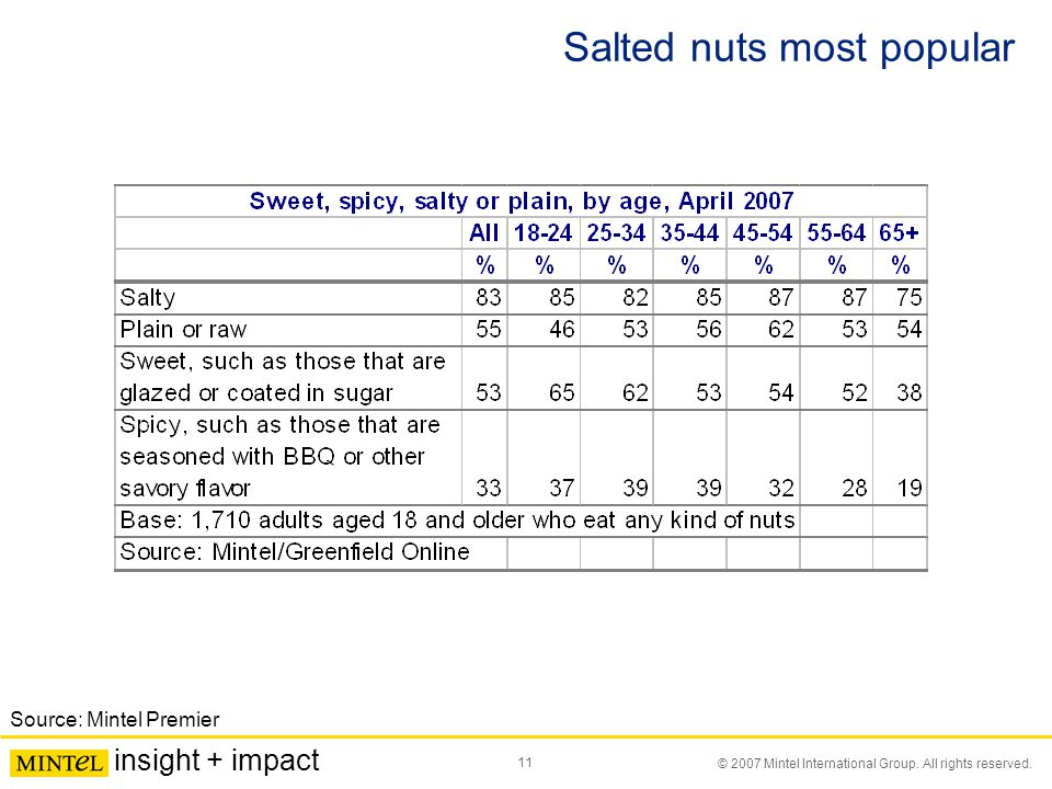 11 © 2007 Mintel International Group. All rights reserved. insight + impact Salted nuts most popular Source: Mintel Premier
