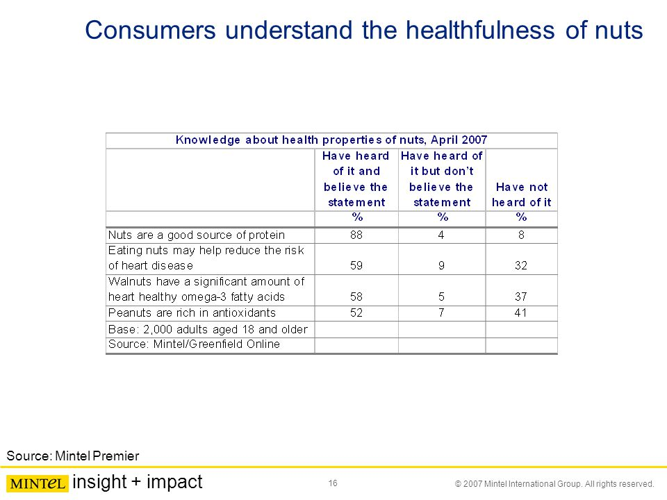 16 © 2007 Mintel International Group. All rights reserved. insight + impact Consumers understand the healthfulness of nuts Source: Mintel Premier