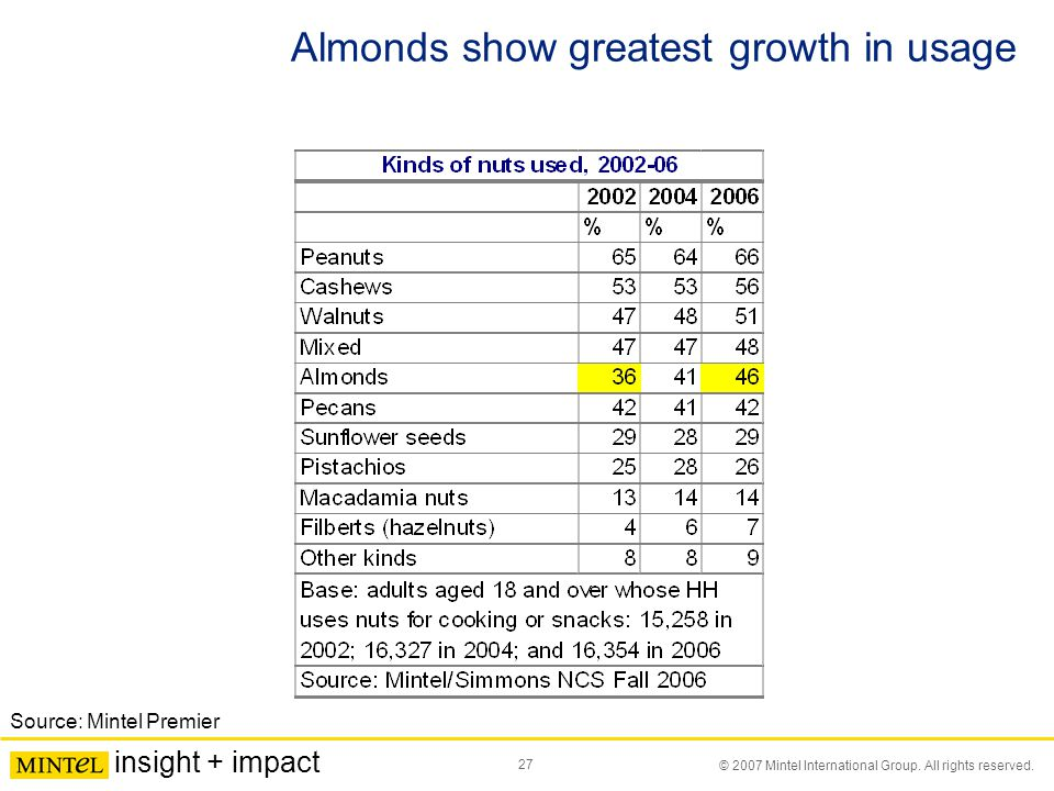 27 © 2007 Mintel International Group. All rights reserved. insight + impact Almonds show greatest growth in usage Source: Mintel Premier