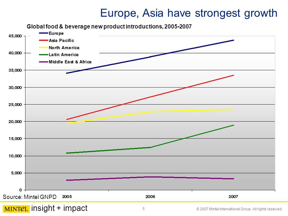 5 © 2007 Mintel International Group. All rights reserved. insight + impact Europe, Asia have strongest growth Source: Mintel GNPD Global food & bevera