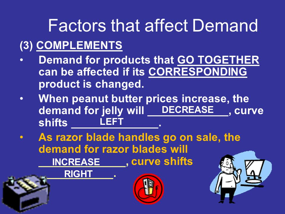 (3) COMPLEMENTS Demand for products that GO TOGETHER can be affected if its CORRESPONDING product is changed. When peanut butter prices increase, the