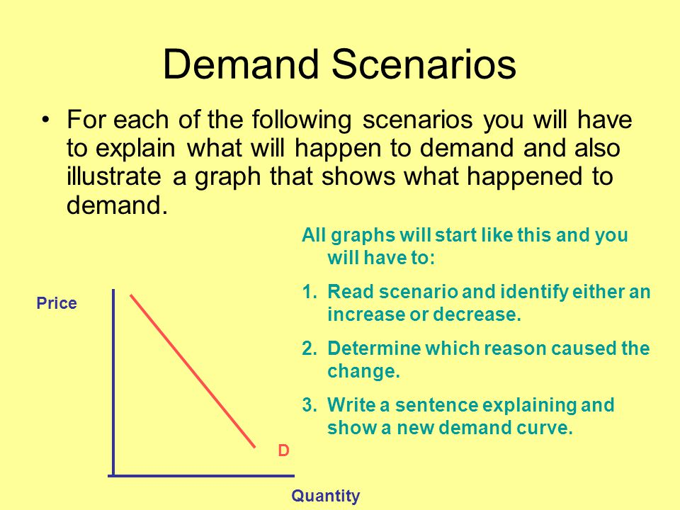 Demand Scenarios For each of the following scenarios you will have to explain what will happen to demand and also illustrate a graph that shows what h