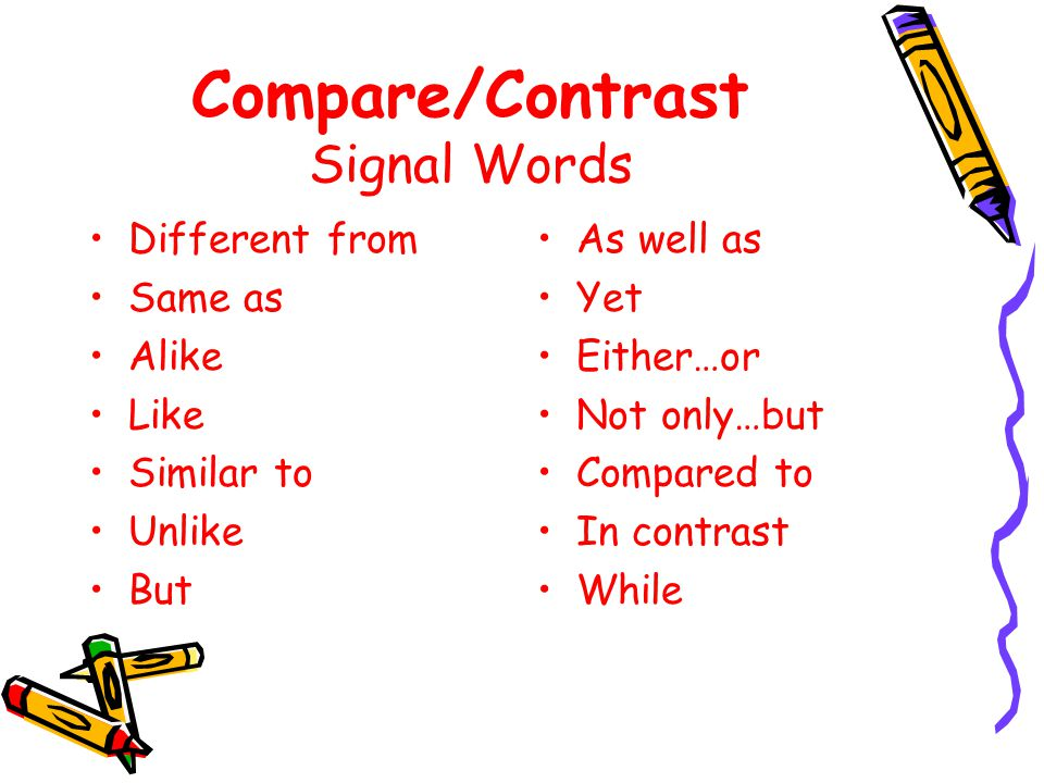 Compare/Contrast Definition Points out likenesses and/or differences Explains how two or more things are alike and/or different