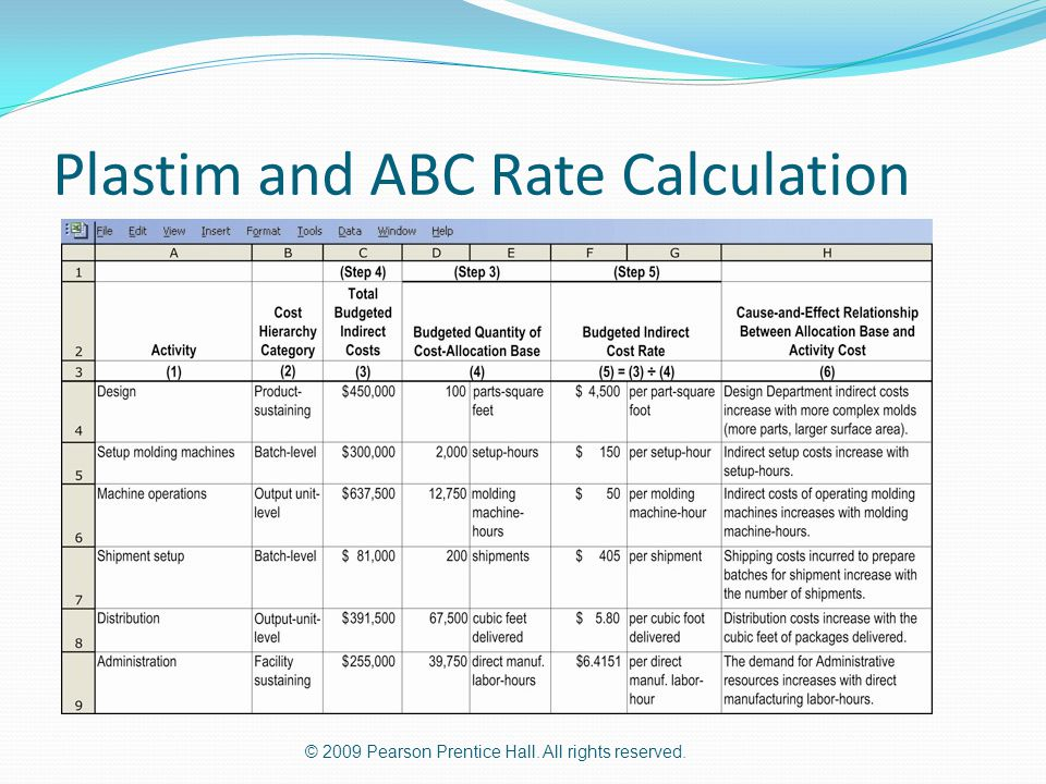 © 2009 Pearson Prentice Hall. All rights reserved. Plastim and ABC Rate Calculation