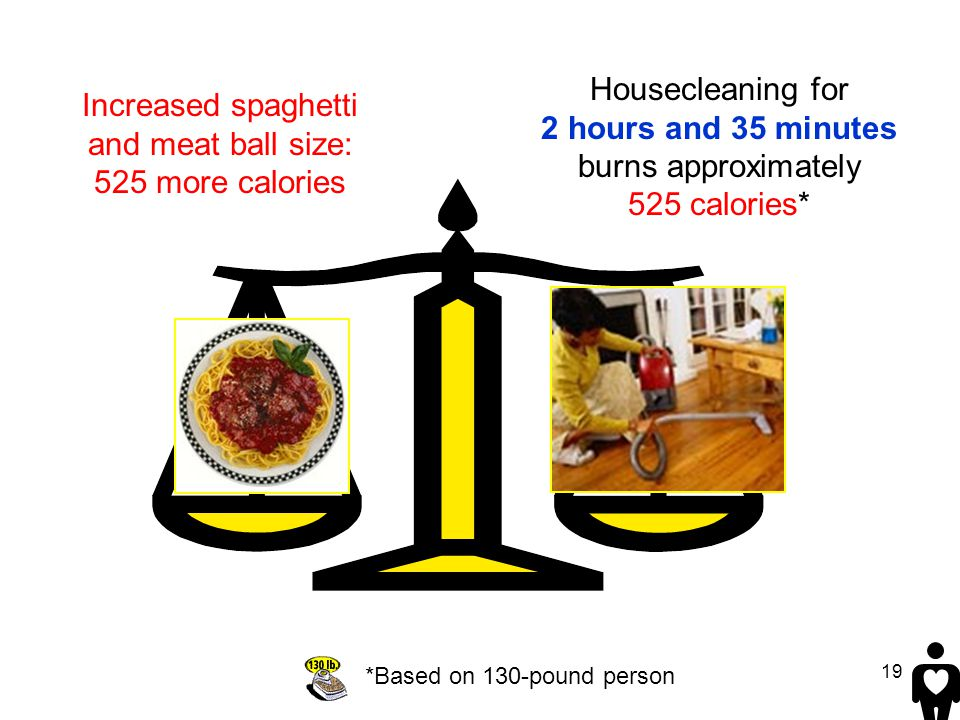 19 Housecleaning for 2 hours and 35 minutes burns approximately 525 calories* *Based on 130-pound person Increased spaghetti and meat ball size: 525 m