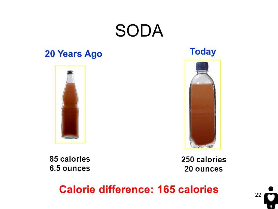 22 Calorie difference: 165 calories 250 calories 20 ounces 85 calories 6.5 ounces SODA 20 Years Ago Today