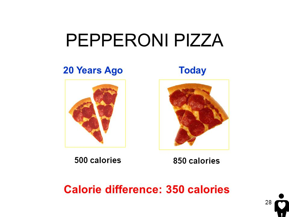28 PEPPERONI PIZZA 20 Years AgoToday 500 calories 850 calories Calorie difference: 350 calories