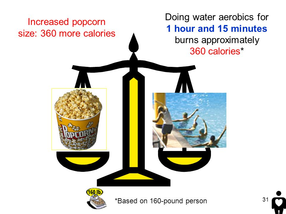31 Doing water aerobics for 1 hour and 15 minutes burns approximately 360 calories* *Based on 160-pound person Increased popcorn size: 360 more calori