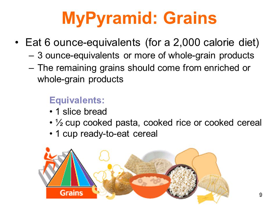 9 MyPyramid: Grains Eat 6 ounce-equivalents (for a 2,000 calorie diet) –3 ounce-equivalents or more of whole-grain products –The remaining grains shou