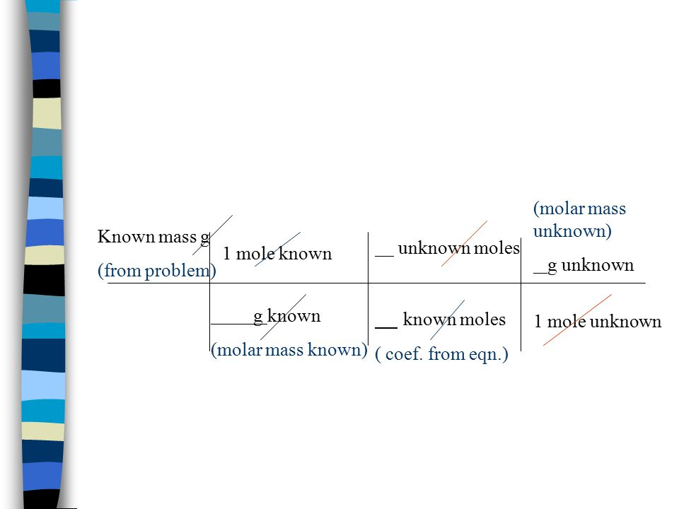 Known mass g (from problem) 1 mole known g known (molar mass known) unknown moles known moles ( coef.