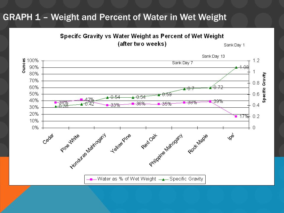GRAPH 1 – Weight and Percent of Water in Wet Weight