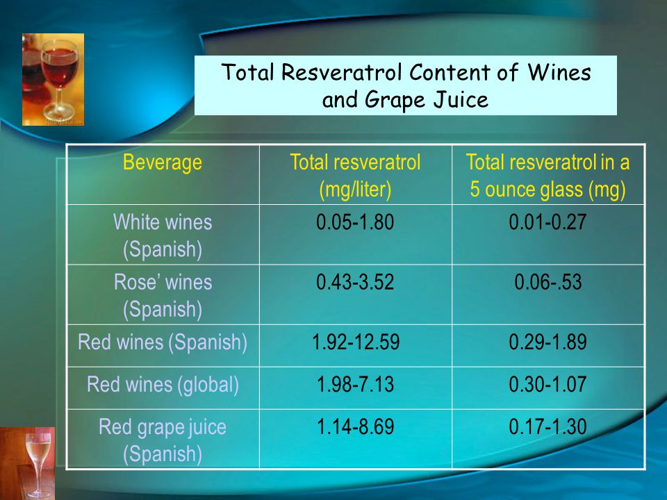 BeverageTotal resveratrol (mg/liter) Total resveratrol in a 5 ounce glass (mg) White wines (Spanish) 0.05-1.800.01-0.27 Rose' wines (Spanish) 0.43-3.520.06-.53 Red wines (Spanish)1.92-12.590.29-1.89 Red wines (global)1.98-7.130.30-1.07 Red grape juice (Spanish) 1.14-8.690.17-1.30 Total Resveratrol Content of Wines and Grape Juice